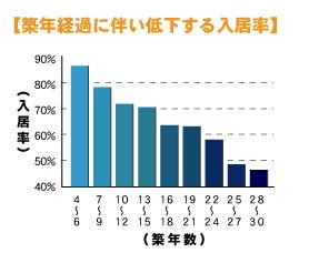 築年経過に伴い低下する入居率